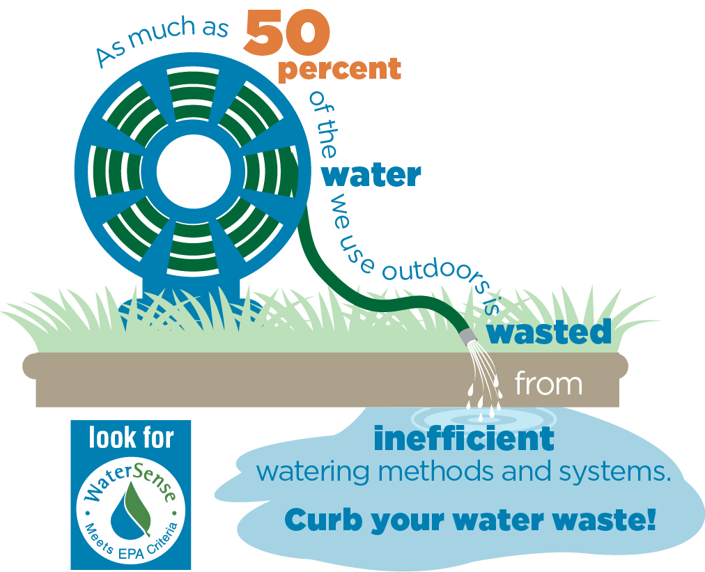 This is a graphic from the Environmental Protection Agency stating that as much as fifty percent of the water we use outdoors is wasted from inefficient watering methods and systems